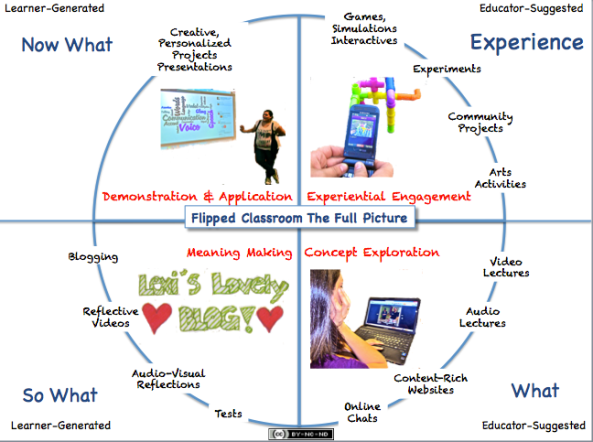 The Flipped Classroom: The Full Picture Presentation Materials | User Generated Education