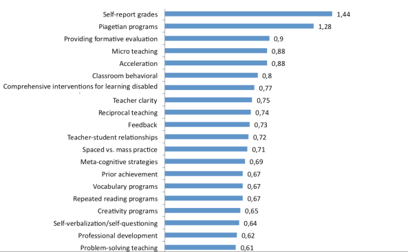 What affects learning the most?   TOP 20 factors and more...