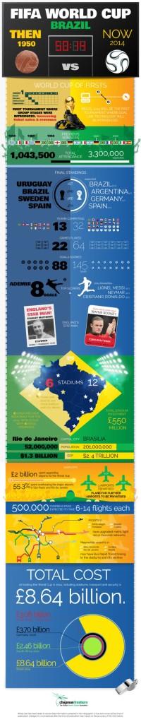Brazil-World-Cup-info-e1389715287717