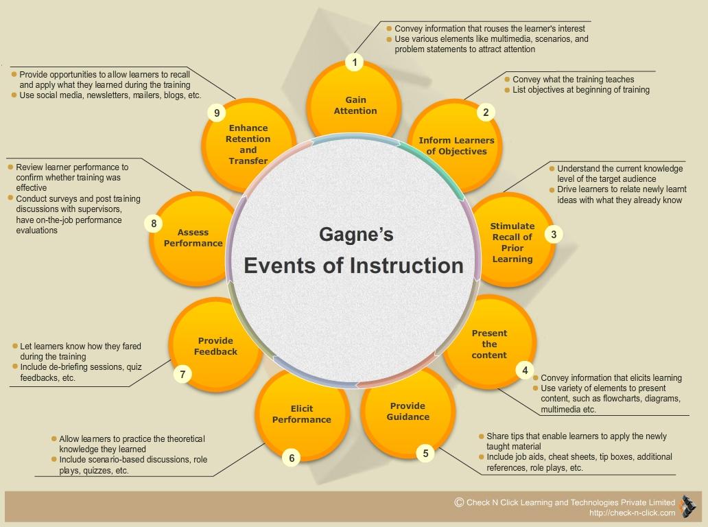 gagnes nine events of instruction lesson plan sample