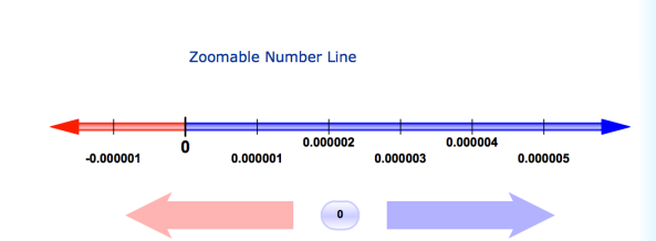 Zoomable Number Line Excellent For Teaching Decimals Standard