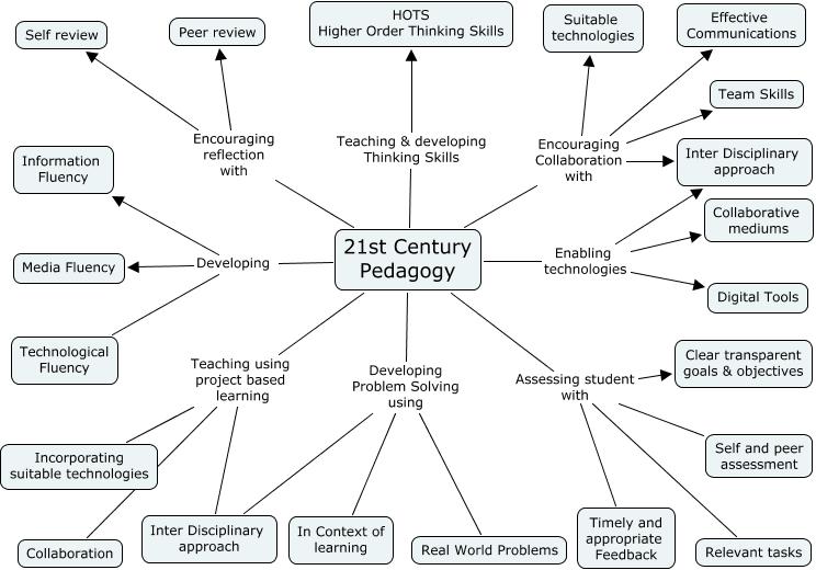 A Diagram Of 21st Century Pedagogy | TeachThought | Mr ... on