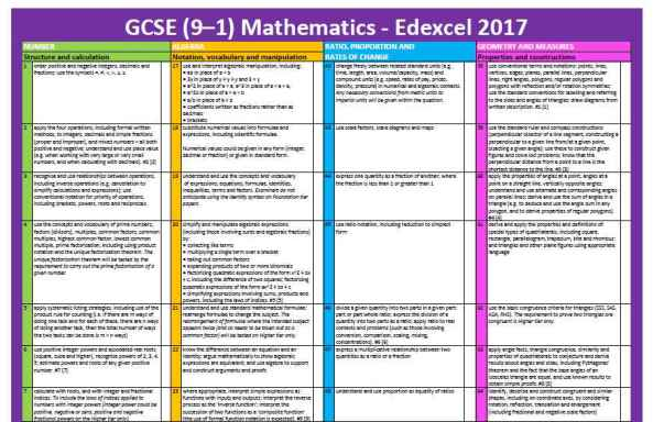 MWM Checklist GCSE 9-1 final